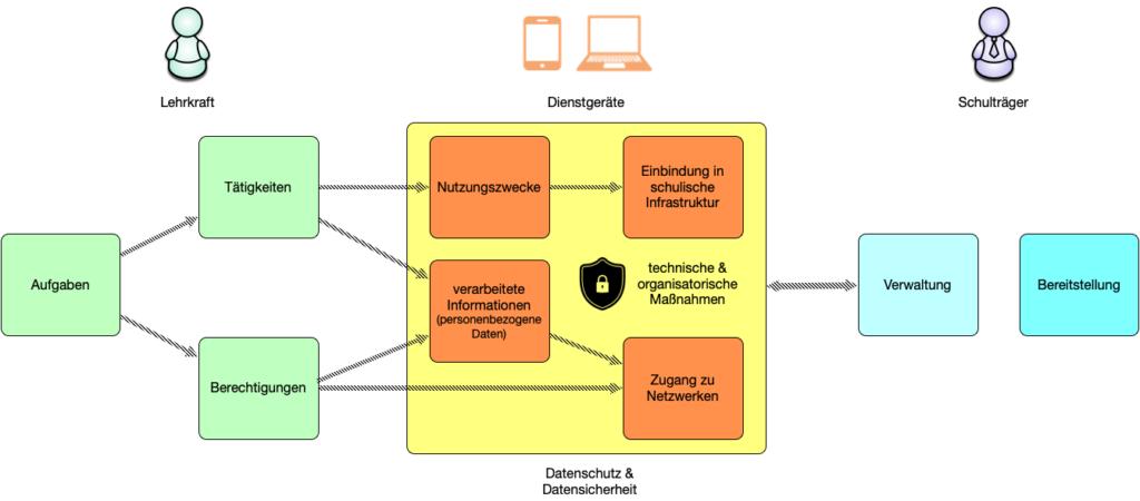 Aufgaben - Nutzungszwecke - Verwaltung